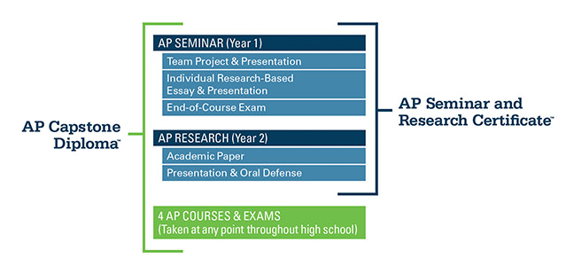 Ministry college board ap subjects